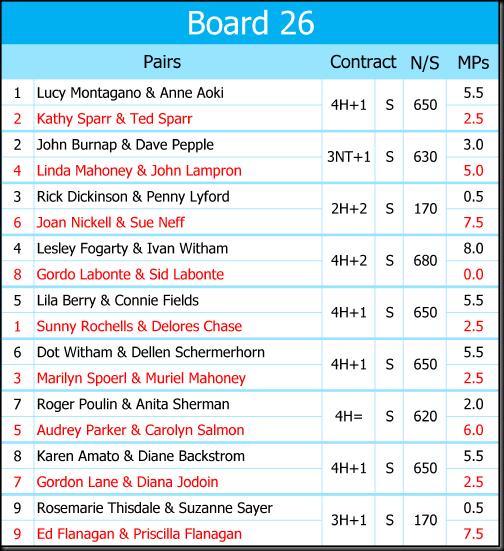 Recap Boards 25 May 2017-26