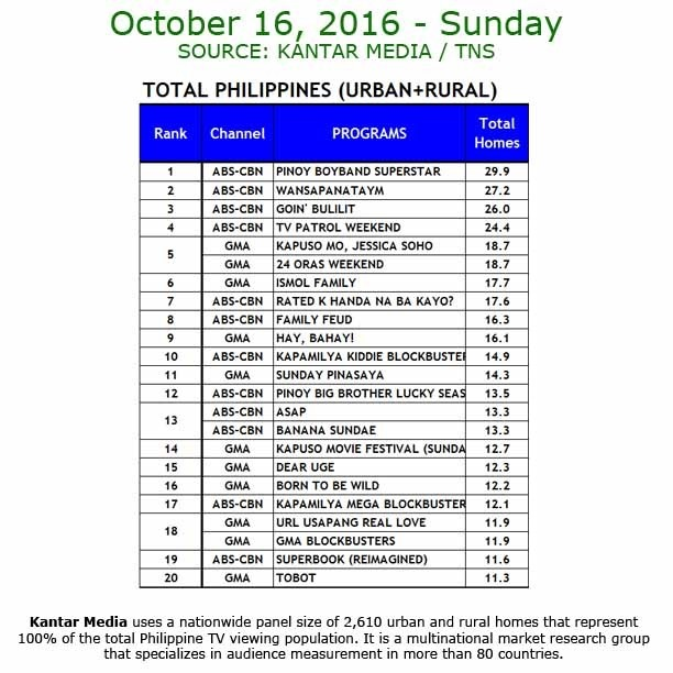 Kantar Media National TV Ratings - Oct 16 2016