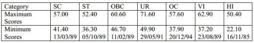 IBPS PO Result Cutoff Scores