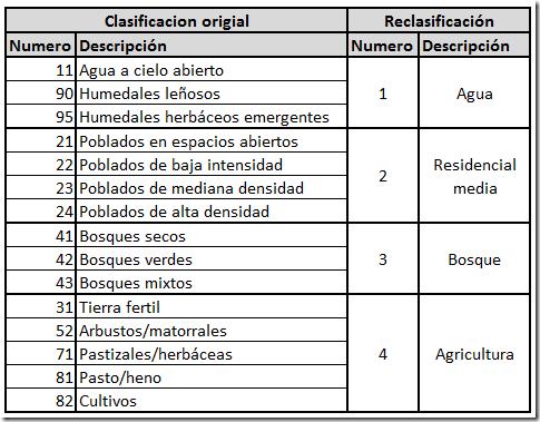Reclasificación-tipo-cobertura