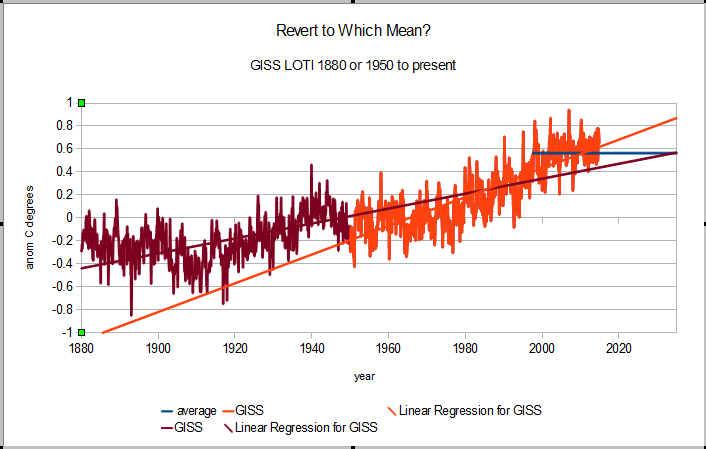 Will a return of rising temperatures validate the climate