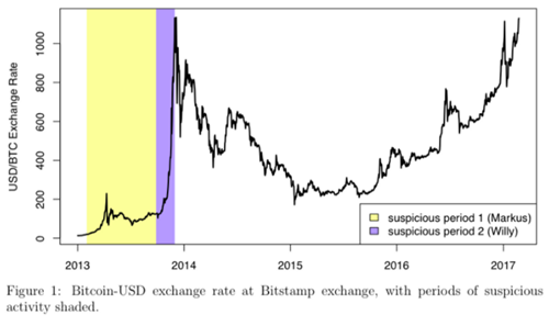 bitcoin prices manipulated using trading bots in 2013