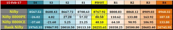 nifty banknifty future option intraday levels for tomorrow 16 feb