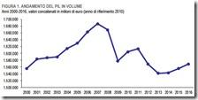 Andamento PIL Italia in volume dal 2000 al 2016
