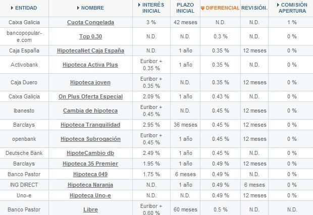 Creditos hipotecas mejores hipotecas inter s variable for Bbk bank cajasur oficinas