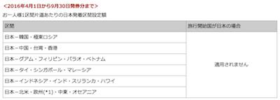JAL燃油特別付加運賃