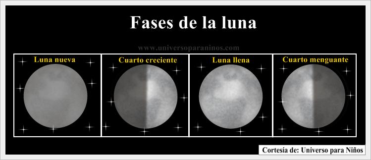 Fases de la luna explicacion para niños de primaria