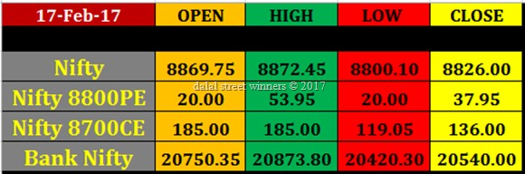 20 feb nifty banknifty future option intraday levels future option
