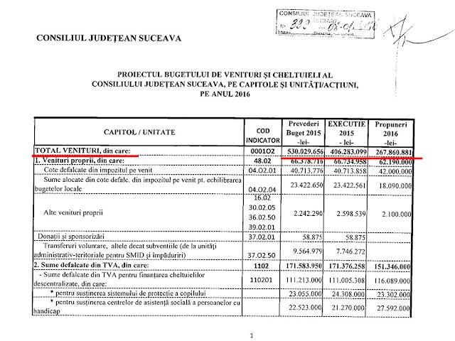 Dimensiunea reală a dezastrului administrației Nechifor: cel mai mic buget din istorie, la jumătate față de 2015; 105 milioane de lei pierduți din fonduri europene și de la Guvern