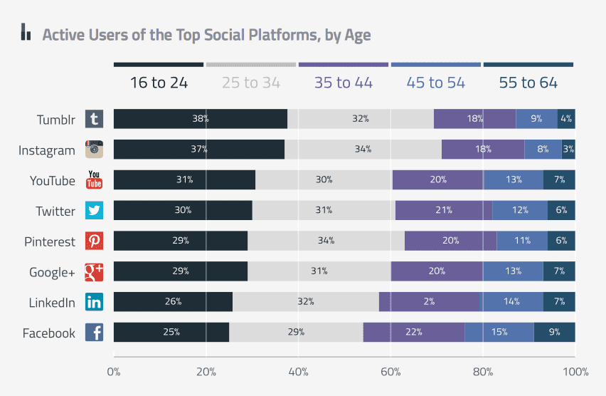 Top social platforms by age