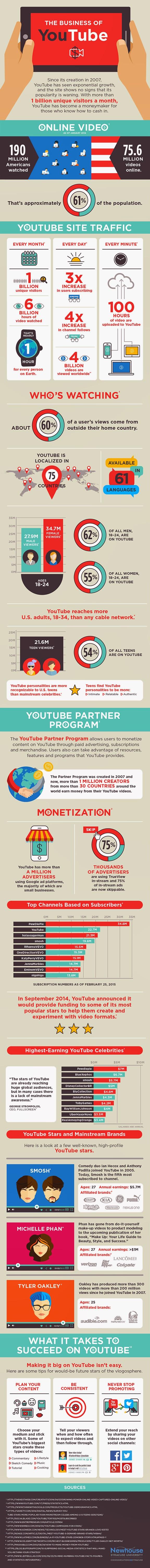 El negocio de YouTube
