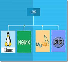 Install Linux, Nginx, MySQL & PHP (LEMP) Stack