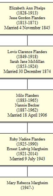 Becky Margheim to Elizabeth Phelps Flanders