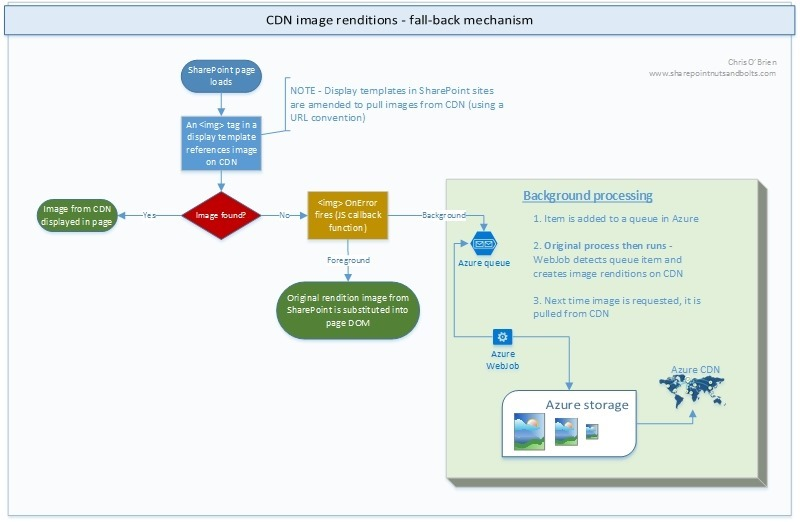 CDN image renditions - fallback mechanism 2