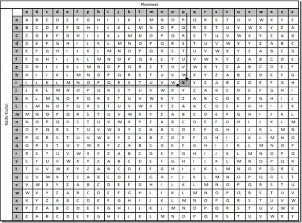 kode vigenere metode huruf