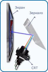 Проекционные телевизоры и проекторы на кинескопах CRT