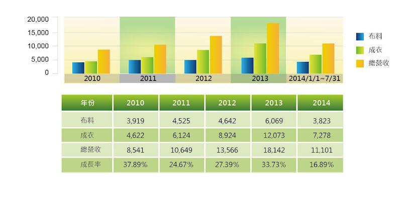 圖八 儒鴻2010~2014/7/31布料、成衣、總營收以及成長率