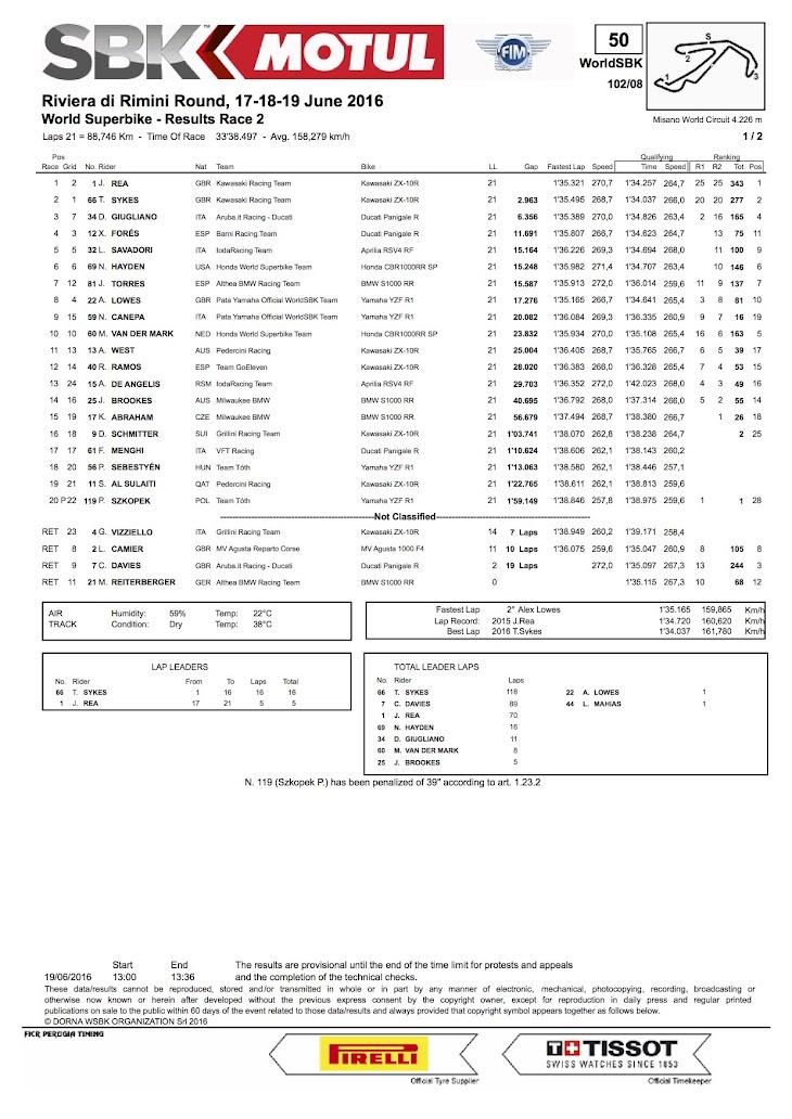 2016-sbk-misano-race2.jpg