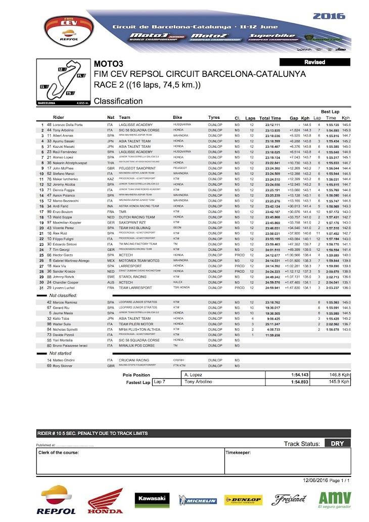 2016-cev-moto3-barcelona-race2.jpg