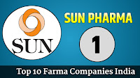 Sun Pharmaceutical Industries Limited ,Sun pharma