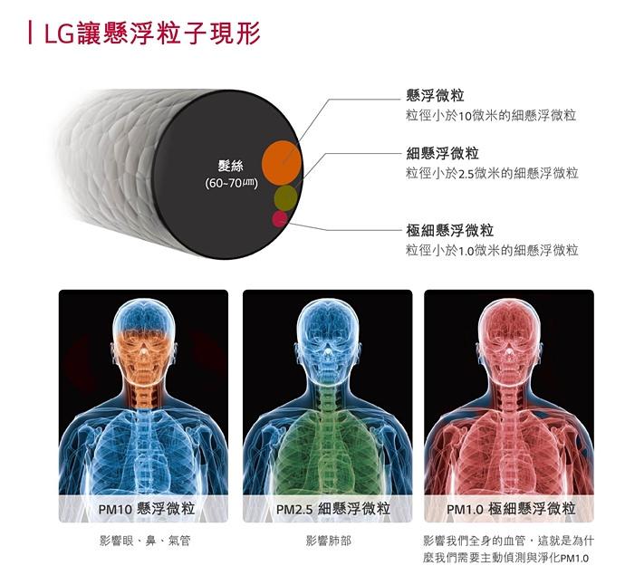 32 LG PuriCare 空氣清淨機 大龍捲蝸牛