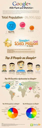 Google + Facts and Stats September 2011