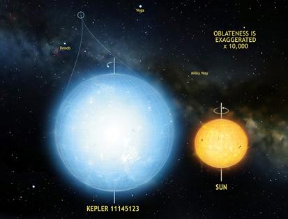 estrela Kepler 11145123 é mais redonda que o Sol