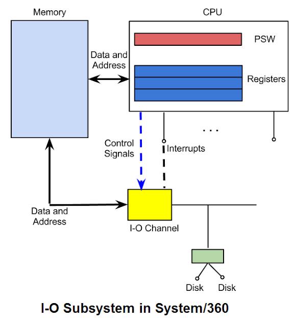 TSO and ISPF - Mainframes 360