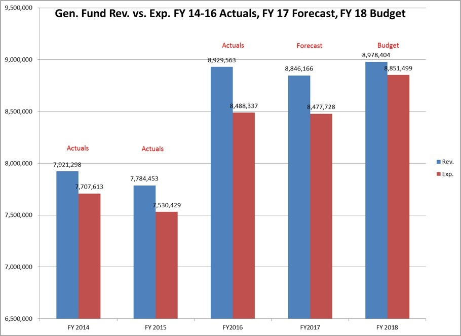 [2017-06-06+Gen+Fund+Rev+vs+Exp%5B9%5D]