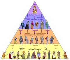 piramide Cómo crear sistemas de vasallaje verosímiles para tu novela de fantasía banner
