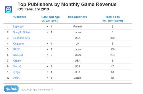 Supercell có doanh thu đứng đầu App Store 1