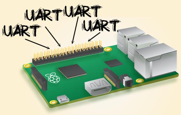Komunikasi Serial Raspberry Pi 3B Menggunakan OS Linux OpenSUSE [Native Serial Port]