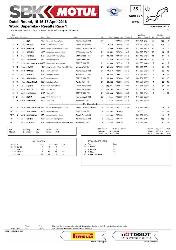 2016-sbk-assen-race1.jpg
