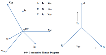 90 dergree phasor diagram