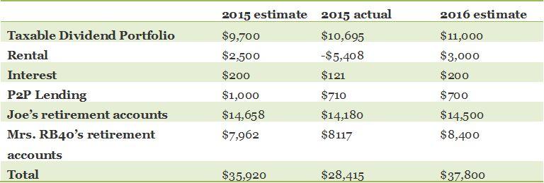 2015 passive income