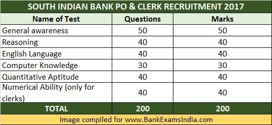 south-indian-bank-po-clerk-exams