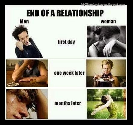 Funny Relationship pattern on whatsapp
