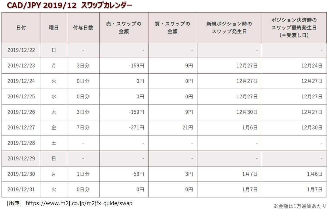 マネースクエアのトラリピCAD/JPYのスワップポイント表