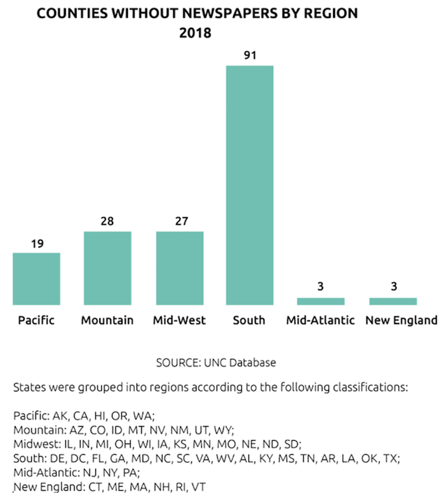 News deserts: U.S. counties without newspapers by region in 2018. Graphic: University of North Carolina
