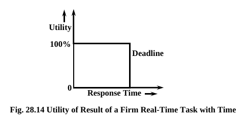 Firm Real Time System