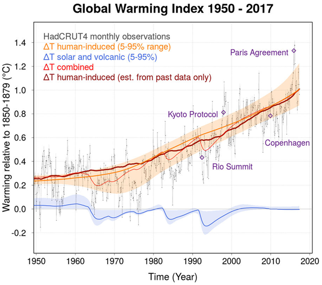 Global Warming Index from Jan 1950 to May 2017 for HadCRUT4. The anthropogenic contribution in orange (with 5–95% confidence interval). The natural contribution (solar and volcanic) in blue. The red line shows the combined (total) externally-driven temperature change. The dark red line shows the evolution of the GWI when only past forcing and temperature data are used. It starts in 1944 - the time when a human-induced warming signal can first be detected - followed by a new data point for each month up until May 2017. The evolution of the red line indicates the degree of month-to-month variability of the index. The thin black line are the monthly (HadCRUT4) GMST data. For illustration, blue diamonds indicate when major climate summits took place in context of the monthly GMST at that time. Graphic: Haustein, et al., 2017 / Scientific Reports