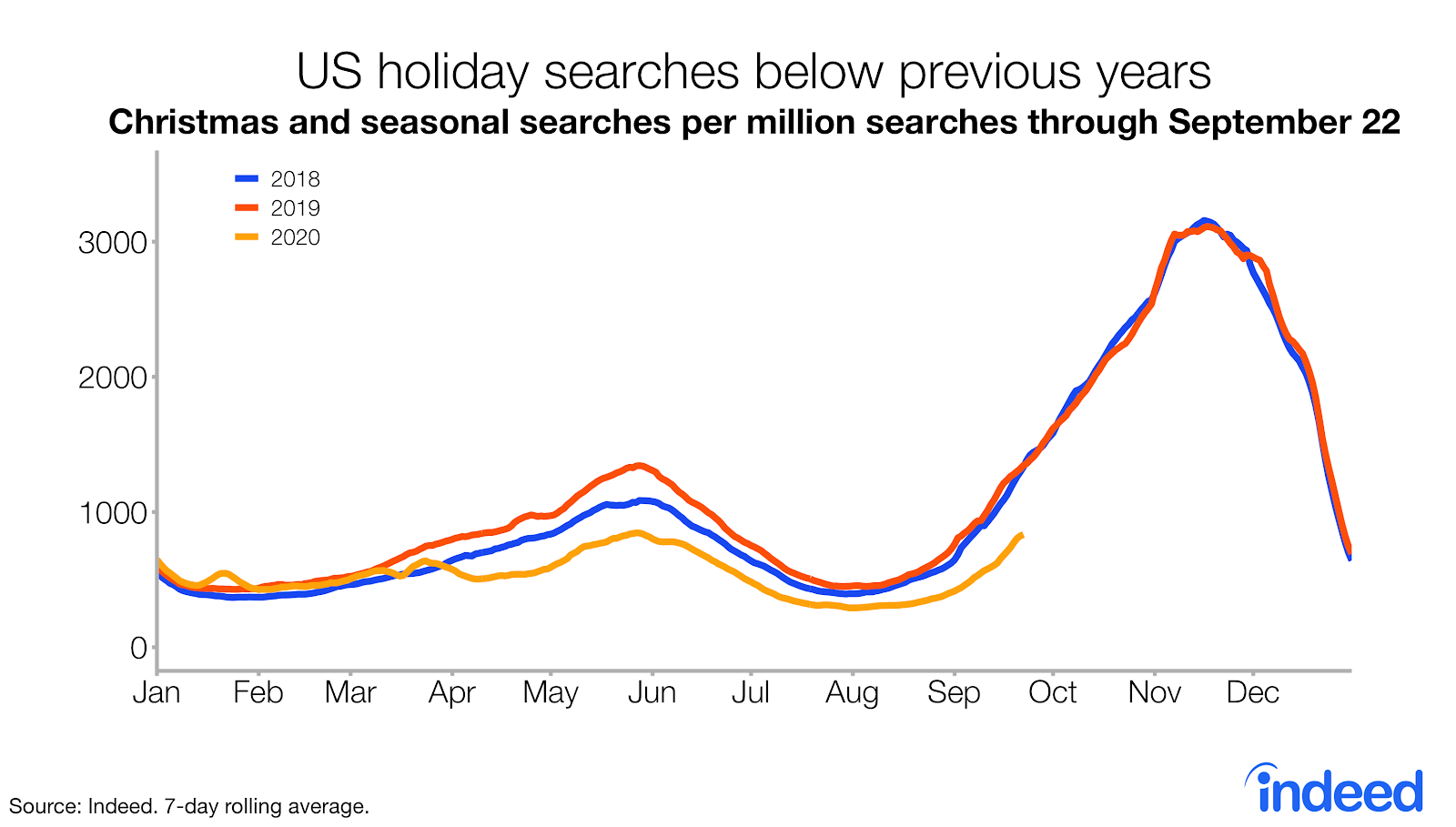 Line graph US holiday searches are below previous years