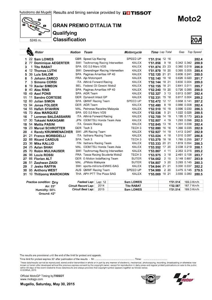 moto2-qp-2015mugello.jpg
