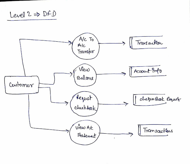Draw a dfd for online banking system make necessary for Make dfd online