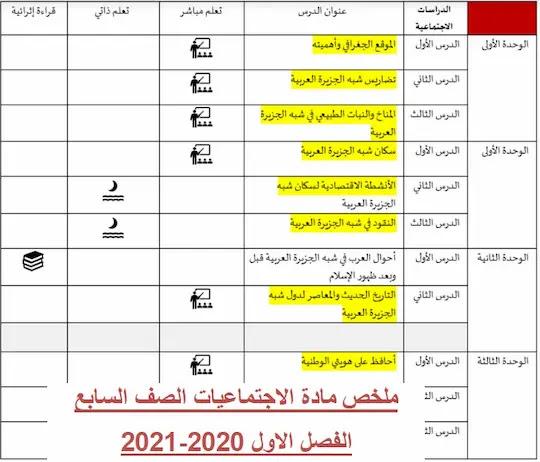 ملخص مادة الاجتماعيات الصف السابع الفصل الاول 2020-2021