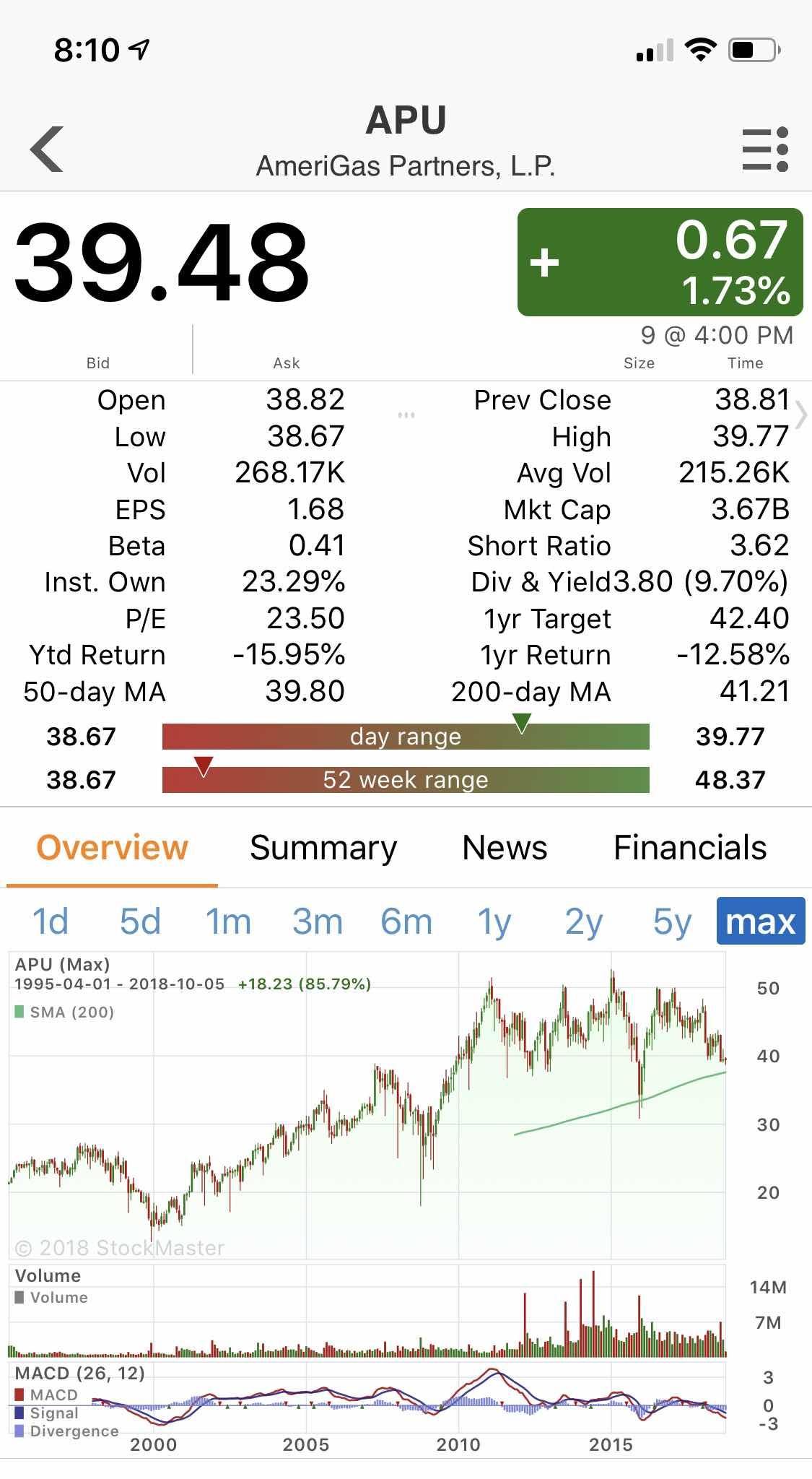 $APU Key Statistics
