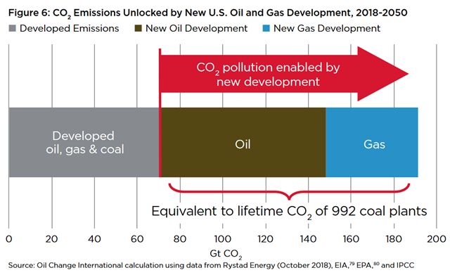 CO2 emissions unlocked by new U.S. oil and gas development, 2018-2050. Graphic: Oil Change International