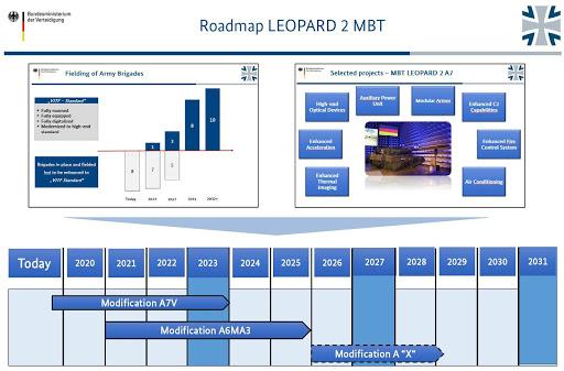 Leopard+2+roadmap.jpg