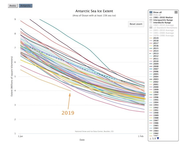 Antarctic sea ice extent has been running well below all other years during the first two weeks of January 2019. Graphic: National Snow and Ice Data Center