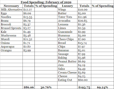 February Food Expenses